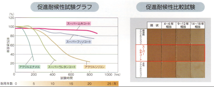 スーパームキコート促進耐候性試験グラフ